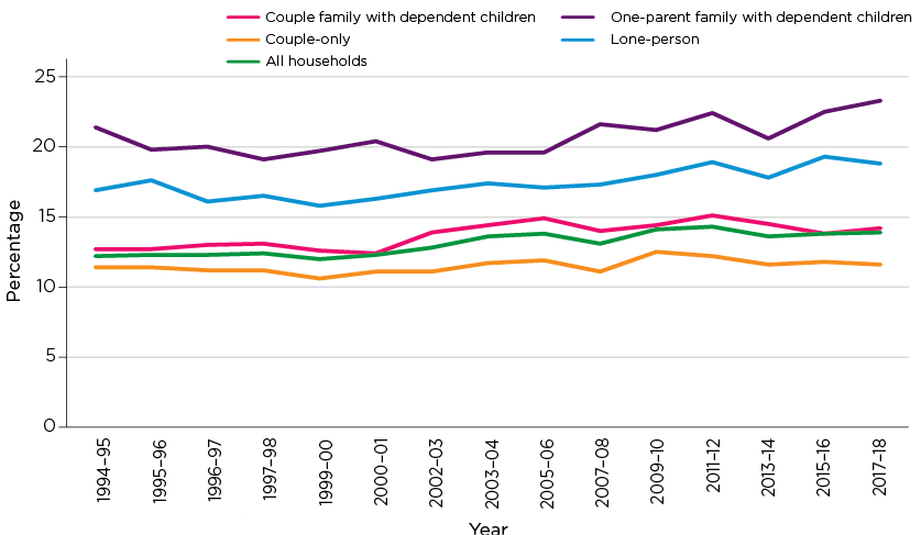 Figure 9: Housing costs as a percentage of gross household income (mean), 1994-95 to 2017-18