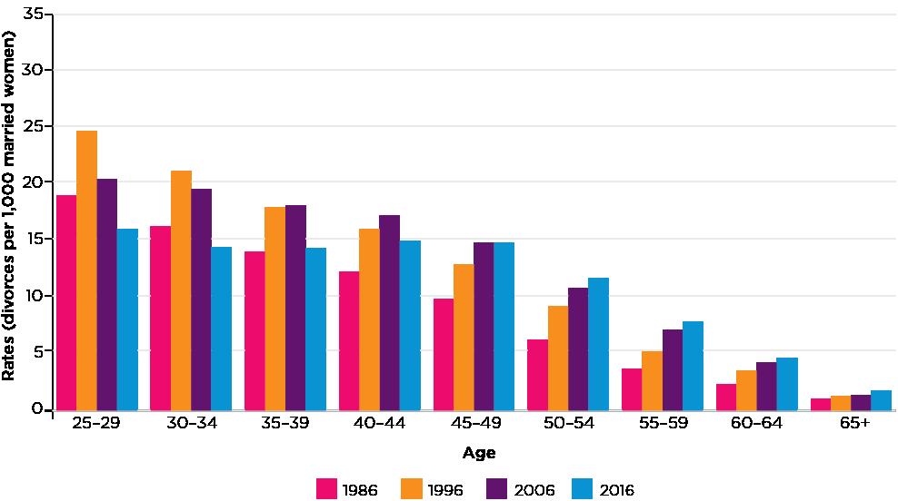 Figure 9: Age-specific divorce rates, women, 1986-2016