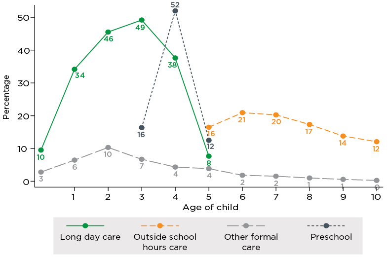 Figure 2.13. Types of formal child care and early learning by child age (years), 2017