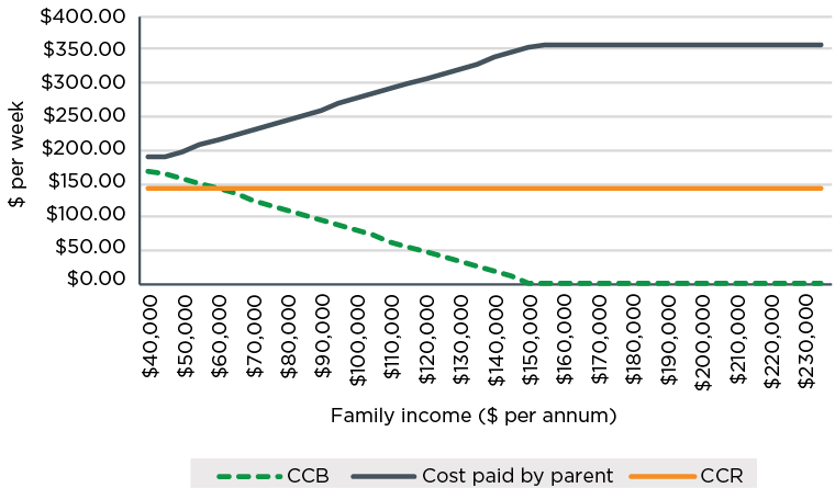 Figure 2.17. Child Care Benefit, Child Care Rebate and cost paid by parents by family income, June 2018