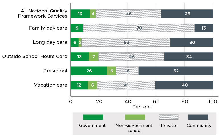 Figure 2.4. Type of service by type of provider, June 2016