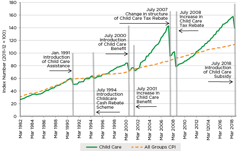 Figure 2.6. ABS Child Care and All Groups CPI, March 1982 to September 2018
