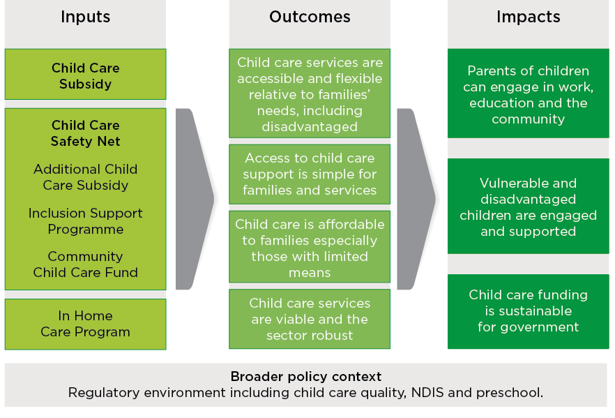 Figure 3.1. Broad program logic of Child Care Package