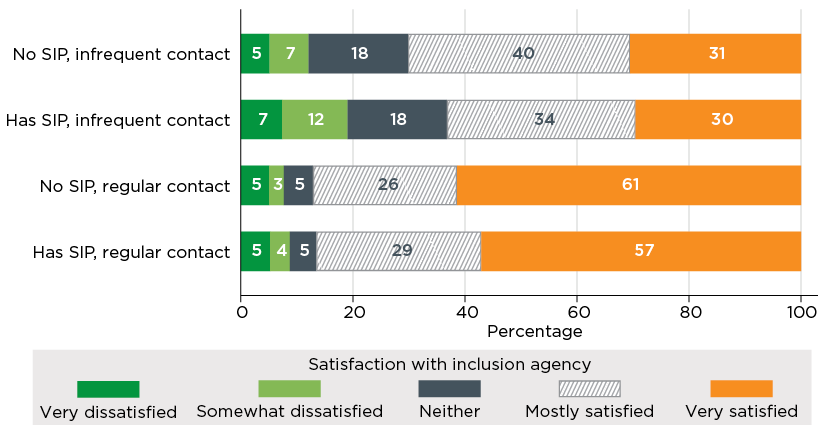Figure 4.7. Satisfaction with inclusion professional, by whether service has a Strategic Inclusion Plan and the frequency of contact