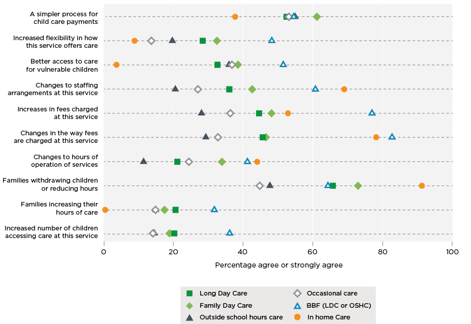 Figure 5.9. Perceived outcomes of the Child Care Package: agreement by service type