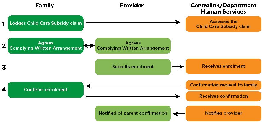 Figure 6.1. Enrolment process