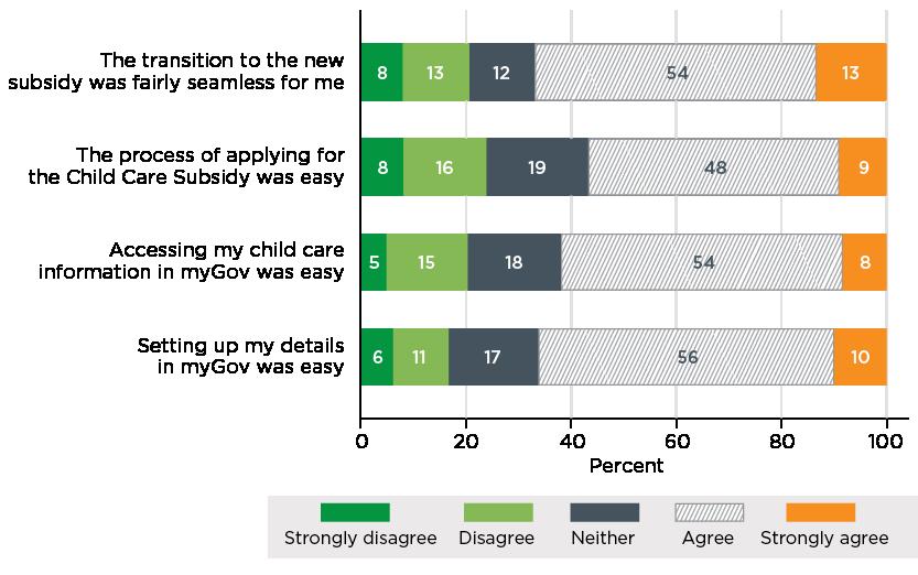 Figure 6.6. Transition experiences of parents