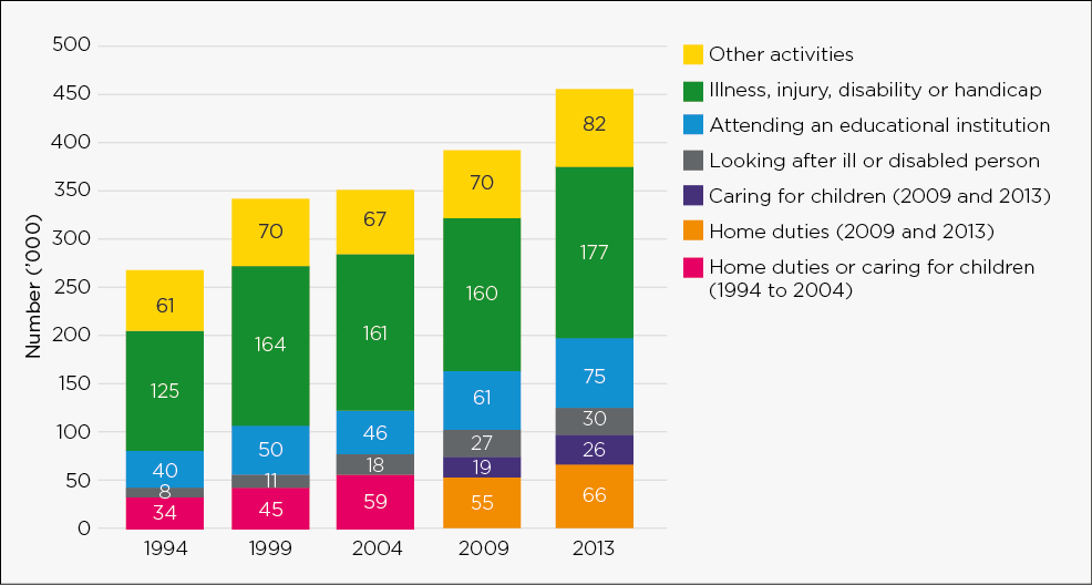 Figure C.2: Main activities of men aged 25–54 years not in the labour force, selected years 1994–2013