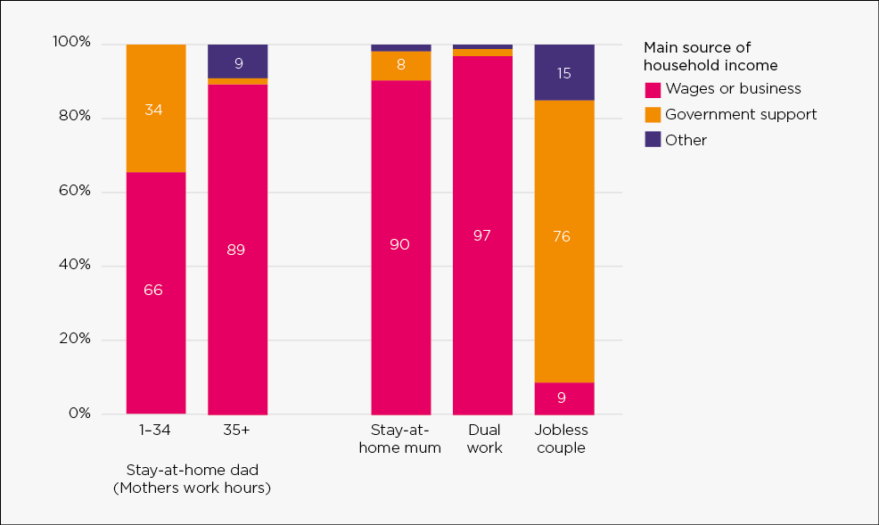 Figure D.1: Main source of household income in stay‑at‑home father families, by mothers' work hours, compared to other family employment types