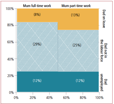chart comparing mothers working hours and the fathers work status