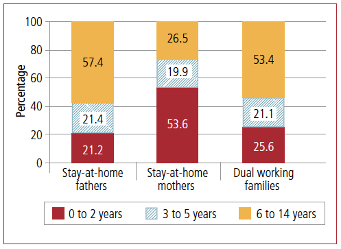 stay at home dads australian institute of family studies