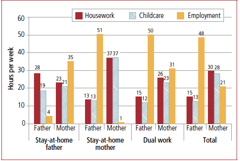 Figure 4: Time use of parents by family employment arrangement