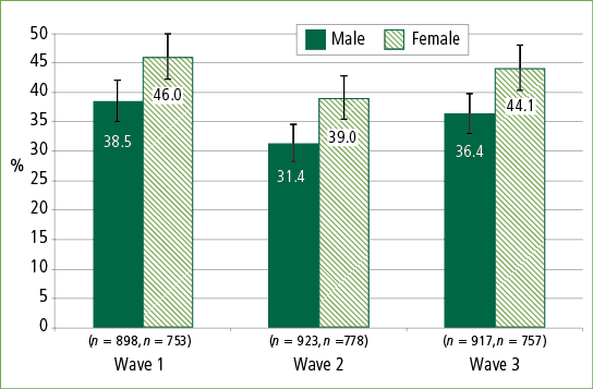 Proportion reporting moderate/high psychological distress at each wave, by gender
