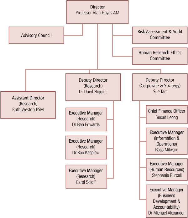 Figure 2.1 AIFS organisational structure