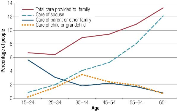 Figure 2 Proportion of people providing care to others within the household