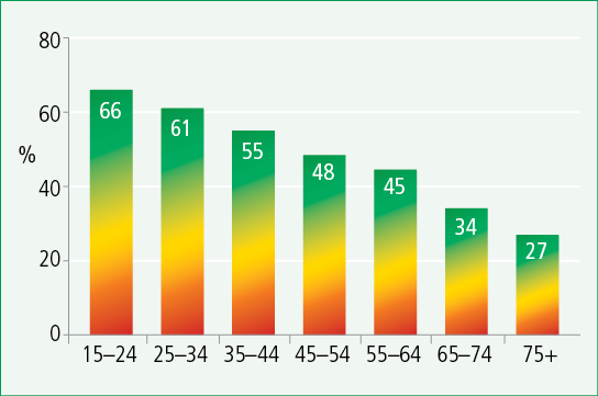 Figure 2: Percentage of respondents who indicated their agreement with equal rights of same-sex and opposite-sex couples by age group, 2011. Described in accompanying text.