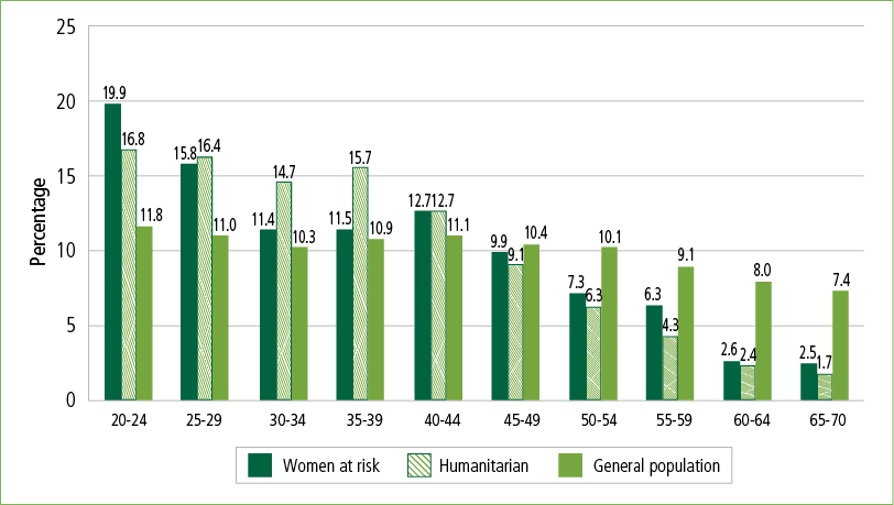The figure population is 20–70 year old women in the 2011 Census who arrived in Australia 2001–06 on humanitarian or family visas; plus Australian-born women aged 20–70 years.