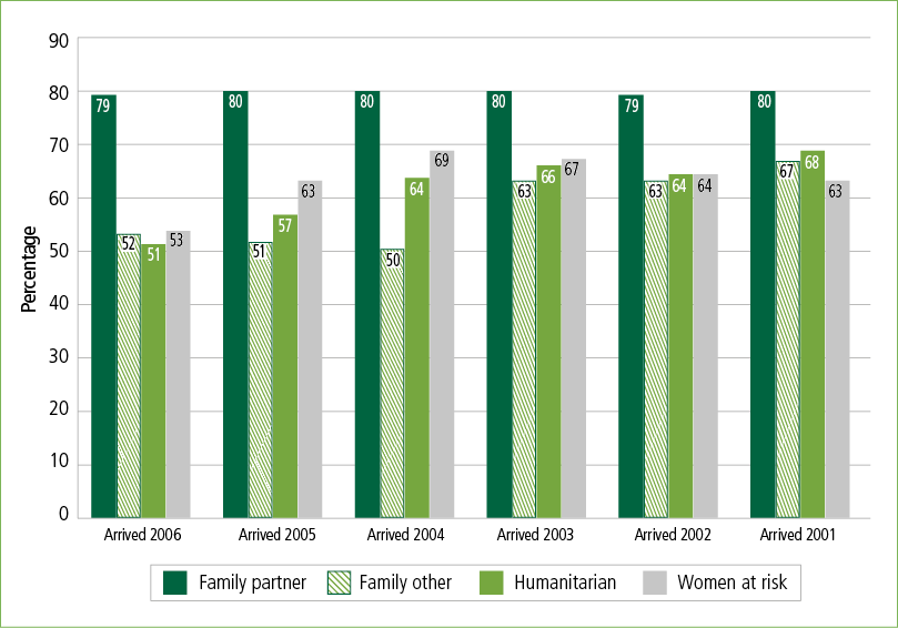 The figure population is 20–70 year old women in the 2011 Census who arrived in Australia 2001–06 on humanitarian or family visas. Calculations exclude those who only speak English.