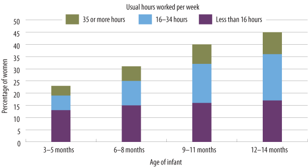 Figure 3: Broad trends across data sources showing relationship of perpetrator to victim. As described in text.