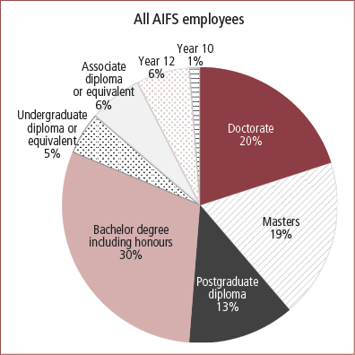 AIFS employee qualifications at 30 June 2013