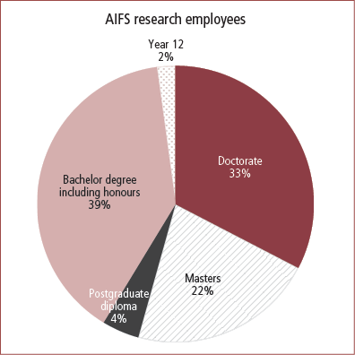 AIFS research employee qualifications at 30 June 2013