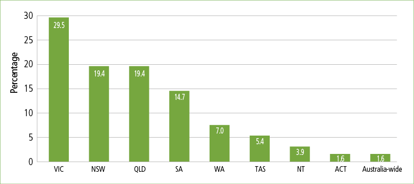 Distribution of services delivered across states of Australia