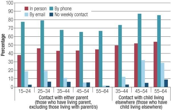 Figure 6 Weekly or more frequent contact with non-resident family
