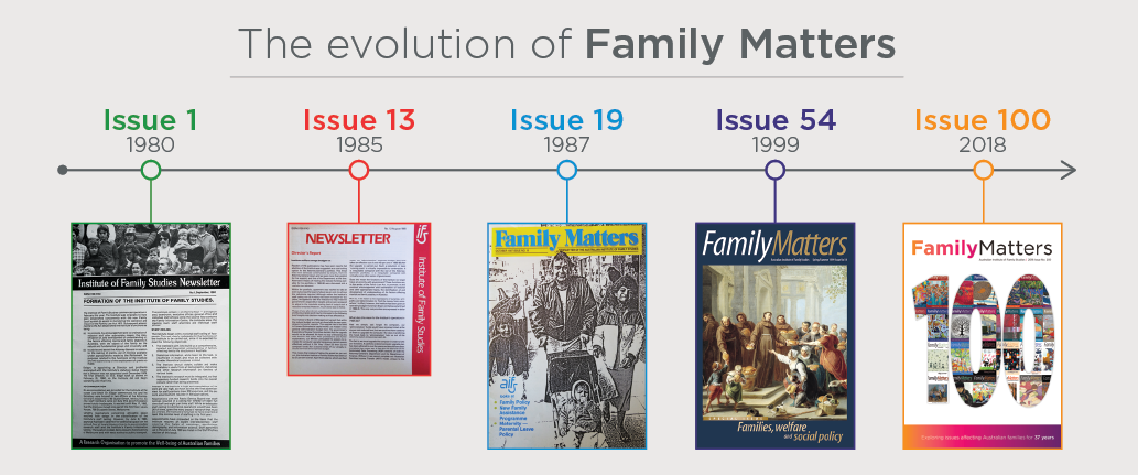 The evolution of Family Matters timeline