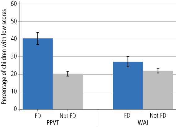 Figure 1 Children from financially disadvantaged (FD) and non-financially disadvantaged (non-FD) families with low PPVT (receptive language) and Who Am I (WAI) scores. As described in text.
