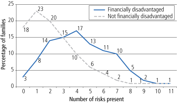 Figure 2 Distribution of risks among financially disadvantaged and non-financially disadvantaged families. As described in text.