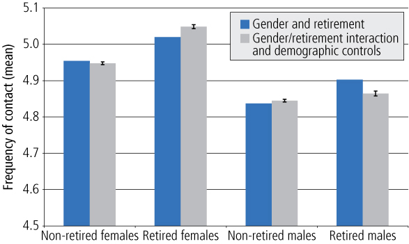 Figure 1 Face-to-face contact with family/friends outside the household, by gender and retirement, GSS. As described in text.
