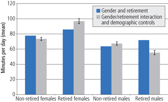 Figure 2 Amount of time spent with family/friends outside the household, by gender and retirement, TUS. As described in text.