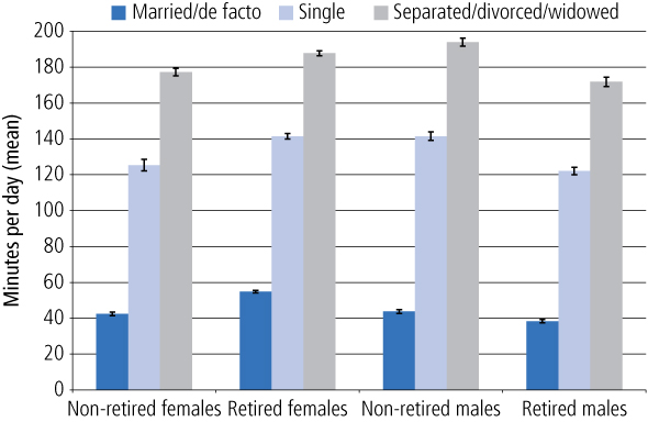 Figure 3 Amount of time spent with family/friends outside the household, by marital status, TUS. As described in text.