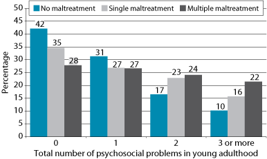 Figure 6: Maltreatment groups, by number of problems in young adulthood. As described in text.