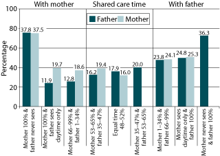Figure 2: Safety concerns associated with ongoing contact, by care-time arrangements, fathers and mothers, 2008. As described in text.