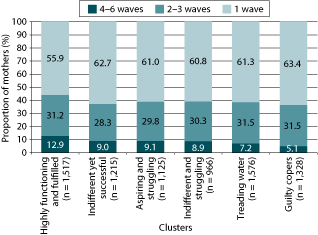 Figure 2: Proportion of mothers staying in each cluster by number of waves. As described in text.