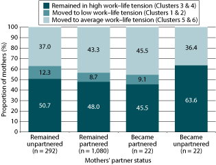 Figure 3: Cluster transitions by change in relationship status among mothers in high work-family tension cluster. As described in text.
