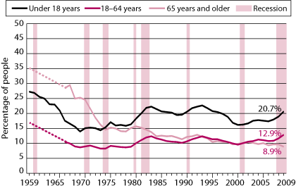 Figure 1 Proportion of individuals living below the US poverty threshold, 1959–2009. As described in text.
