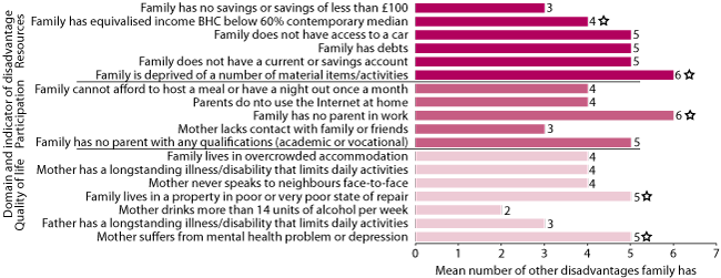 Figure 3 Grouping of disadvantages among families, UK, 2009. As described in text.