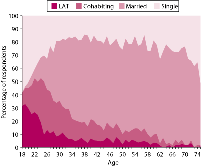 Figure 1 Relationship status, by age (18–75+ years). As described in text.