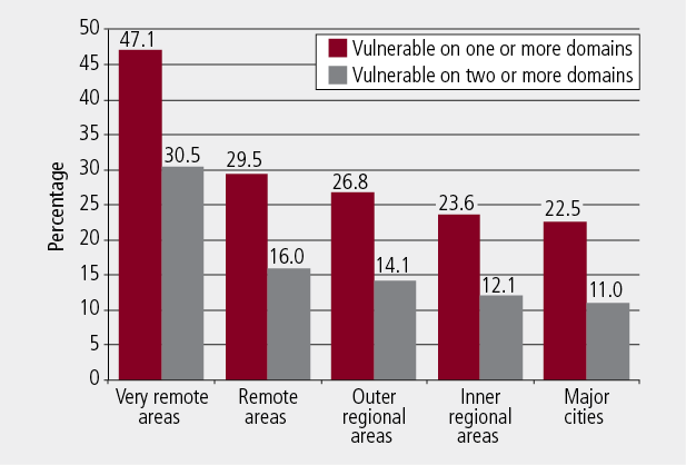 Figure 2: Level of children's developmental vulnerability, by remoteness of geographic location, 2009. As described in text.