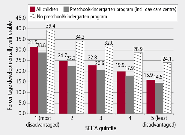 Figure 3: Proportion of children who were developmentally vulnerable on one or more AEDI domains, by preschool participation and area of relative disadvantage, 2009. As described in text.