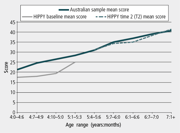 Figure 1: Who Am I? scores of HIPPY participants at baseline and T2, compared with the Australian norm. As described in text.
