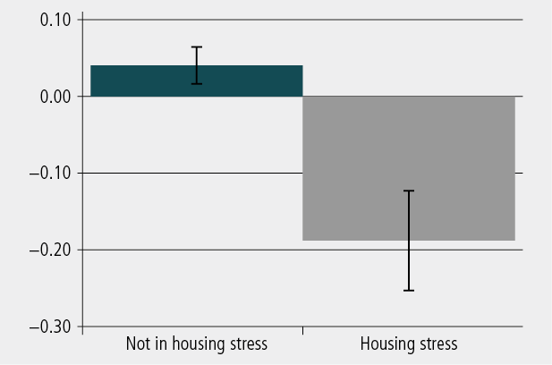 Figure 3: Receptive vocabulary of children aged 4-5 and 8-9 years, by housing stress at Wave 3. As described in text.