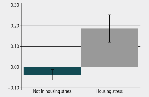 Figure 6: Level of emotional and behavioural problems of children aged 4-5 and 8-9 years, by housing stress at Wave 3. As described in text.