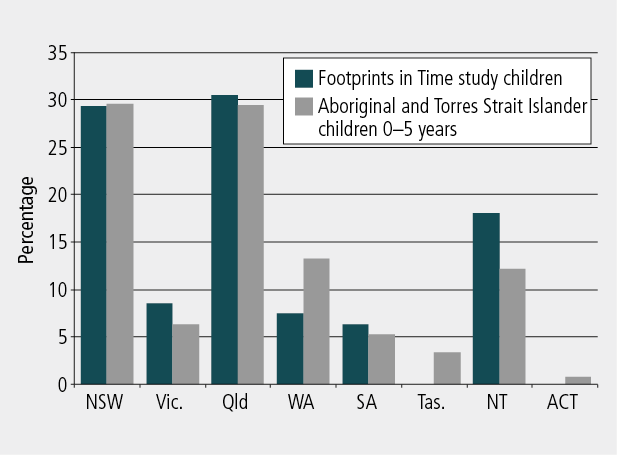 Figure 2: Percentage of Indigenous children aged 0-5 years by total state population and Footprints in Time state population, Wave 1. As described in text.