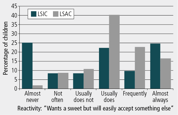 Figure 1: Distribution of responses for LSIC and LSAC on example items from the Approach, Persistence and Reactivity subscales, on the 6-point response scales. As described in text.