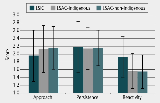 Figure 2: Mean ratings on the three temperament scales for LSIC, LSAC Indigenous and LSAC non-Indigenous groups. As described in text.