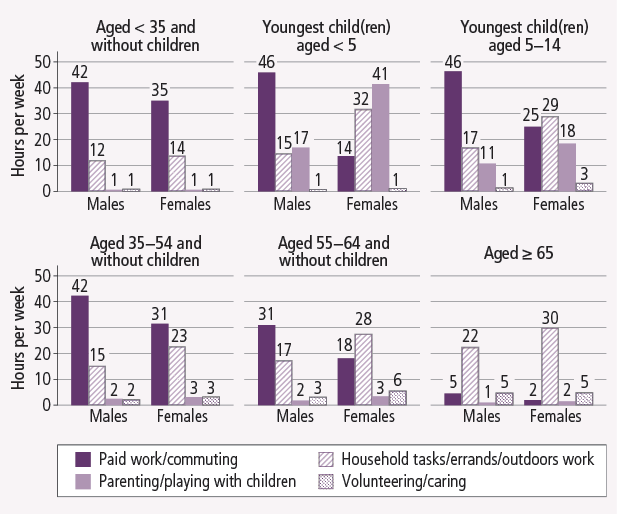 Time use of men and women at different life stages, 2011. As described in text.