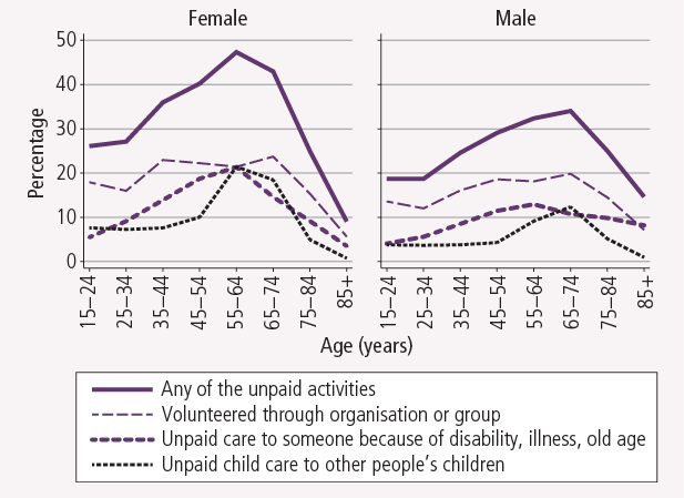 Unpaid activities of men and women, by age, 2011. As described in the text.